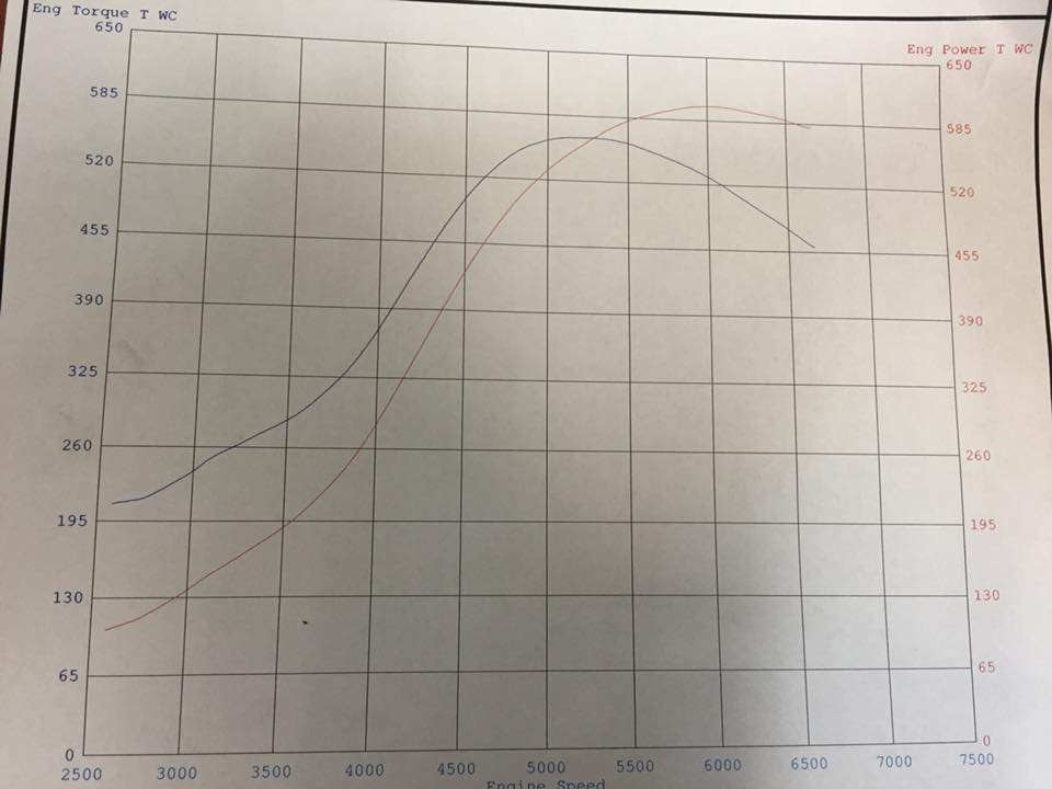 600+ HP with stock location turbo-graph-jpg