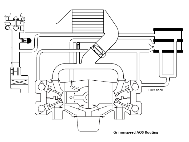 The Official STi engine Venting, A/O Separators, and Catch
